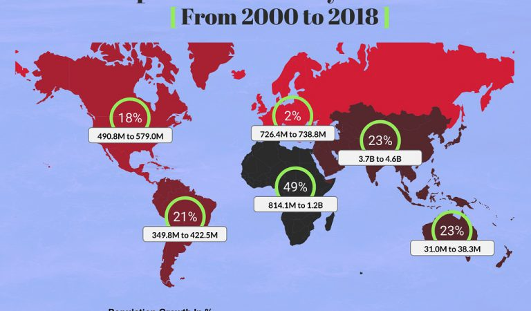 Population Growth By Continent From 2000 to 2018