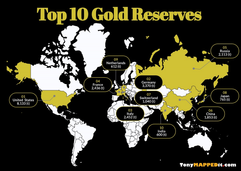 This Map Shows The Top 10 Countries With The Largest Gold ... Map Of World Gold Reserves on aragon world map, aztec world map, swamp world map, quadrant world map, regular world map, espanola world map, active world map, remnant world map, plateau world map, safehold world map,