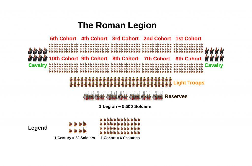 Roman Military legion formation