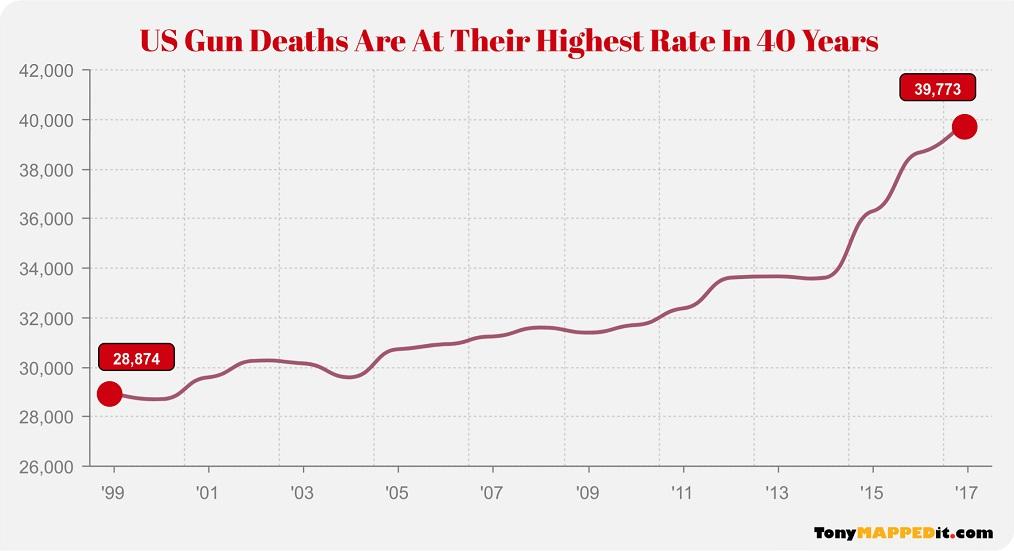This Chart Shows Gun Deaths In The Usa Per Year