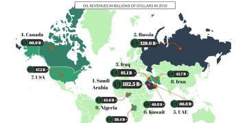 This Map Shows The Oil Revenues By Country In The World