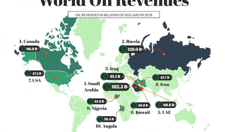 6 Maps That Show The Top Countries By Oil Reserves, Revenues, Production, Consumption, Export & Import
