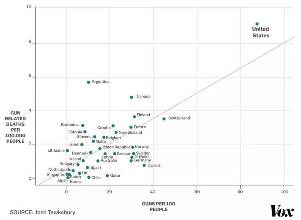 This chart shows the correlation between gun ownership vs gun deaths in the developed world