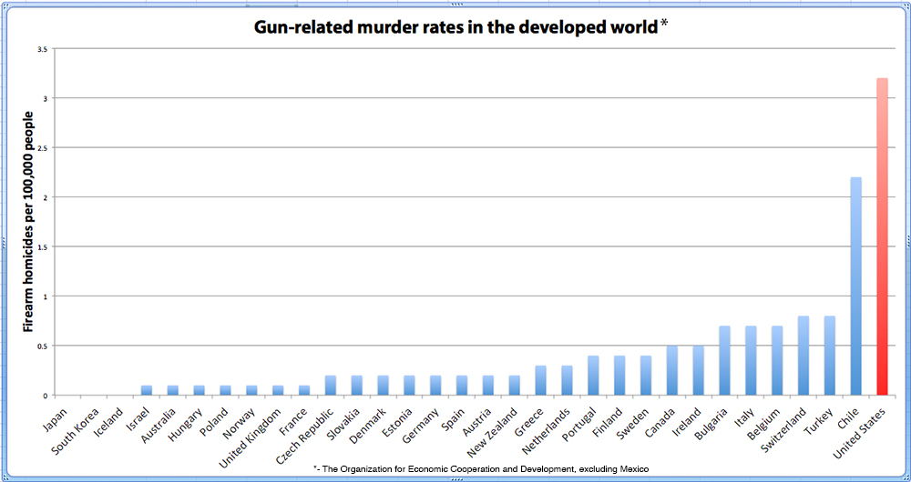 This chart shows gun-related murder rates in the developed world