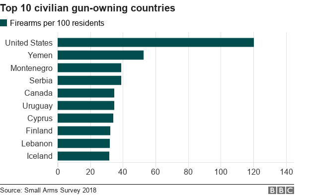 This chart shows the top 10 civilian gun-owning countries
