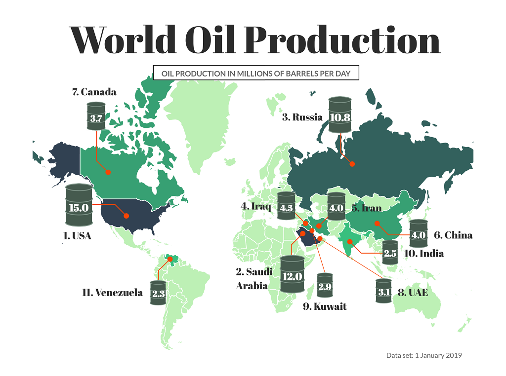 free oil picture
