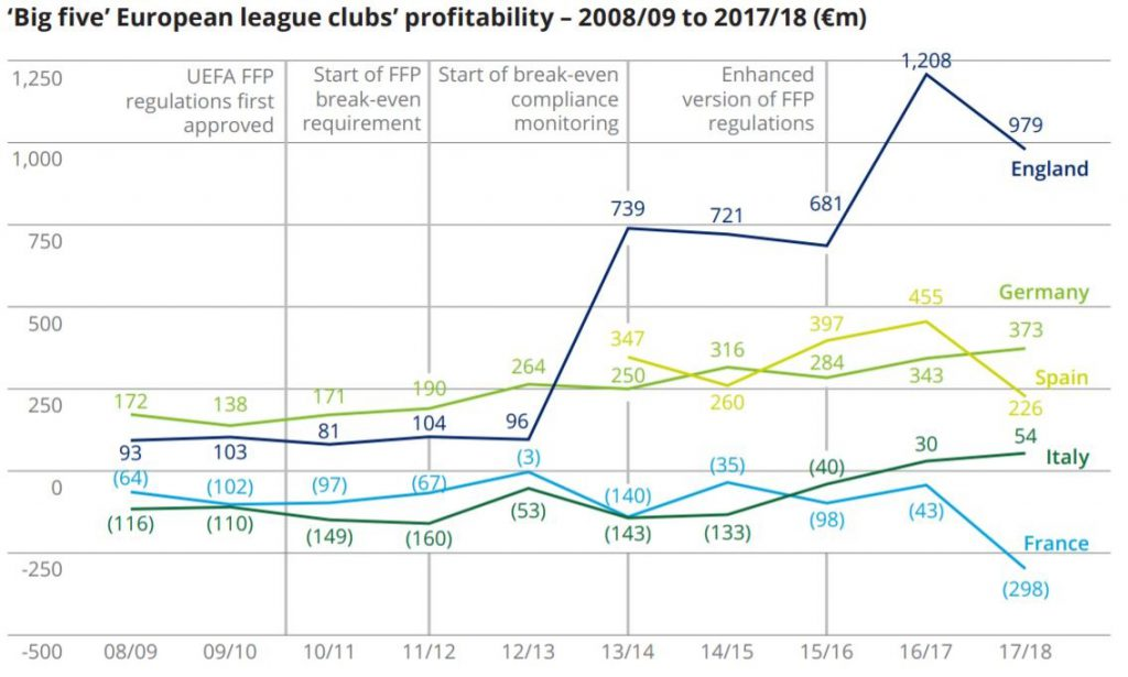Thi Chart Shows The Big Five European League Clubs Profitability (€m)