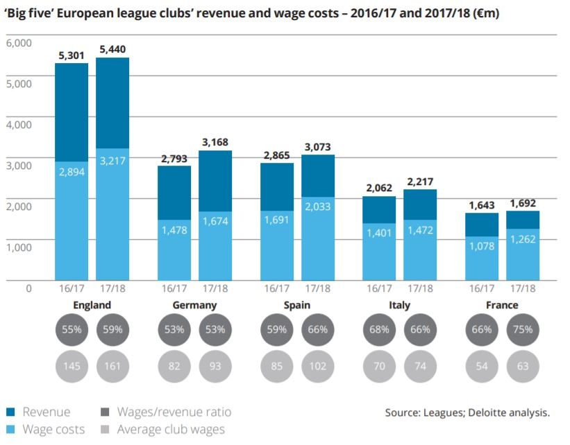 This chart shows the Big Five European League Clubs'Revenue And Wage Cost