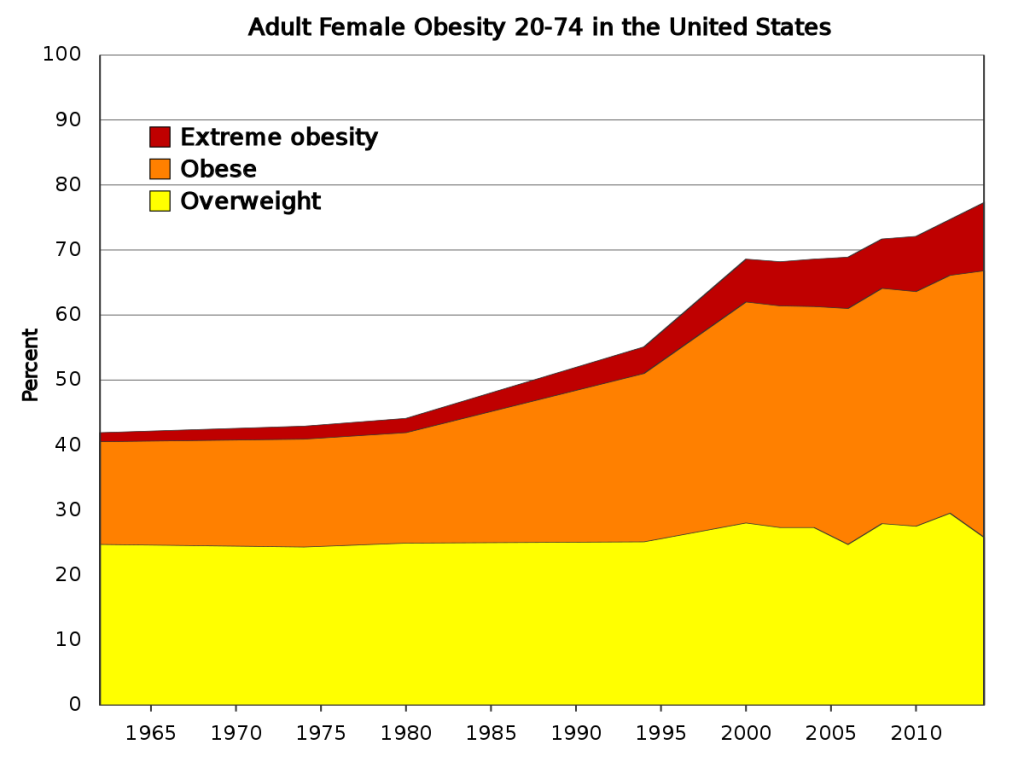 This chart show Adult Female Obesity In USA From 1960 to 2018