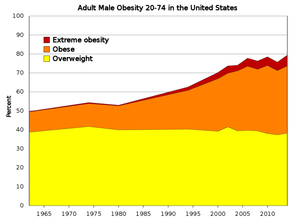 This chart show Adult Male Obesity In USA From 1960 to 2018