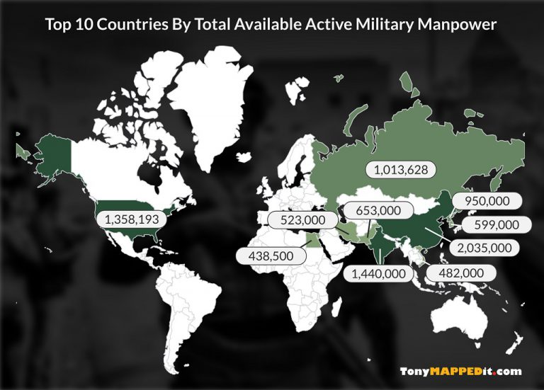 This maps shows the top 10 countries by total available active military manpower