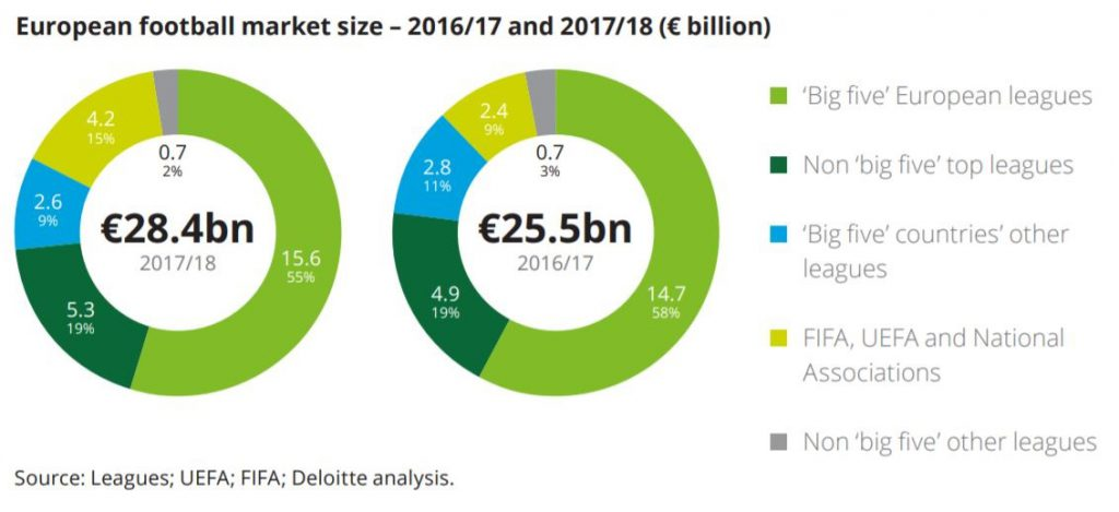 This Chart Shows European Football Market Size