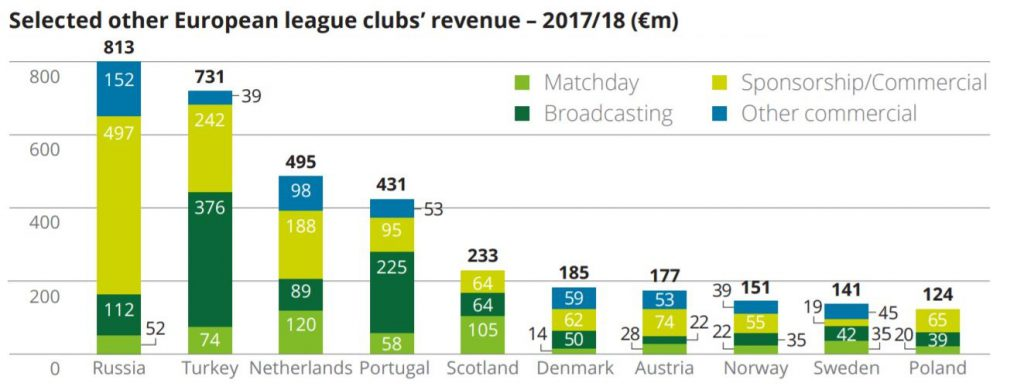 Other European League Clubs Revenue