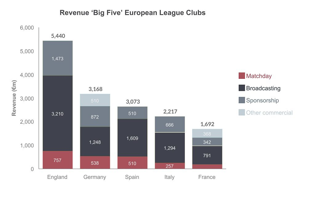 This chart shows the revenue of the big five european league clubs