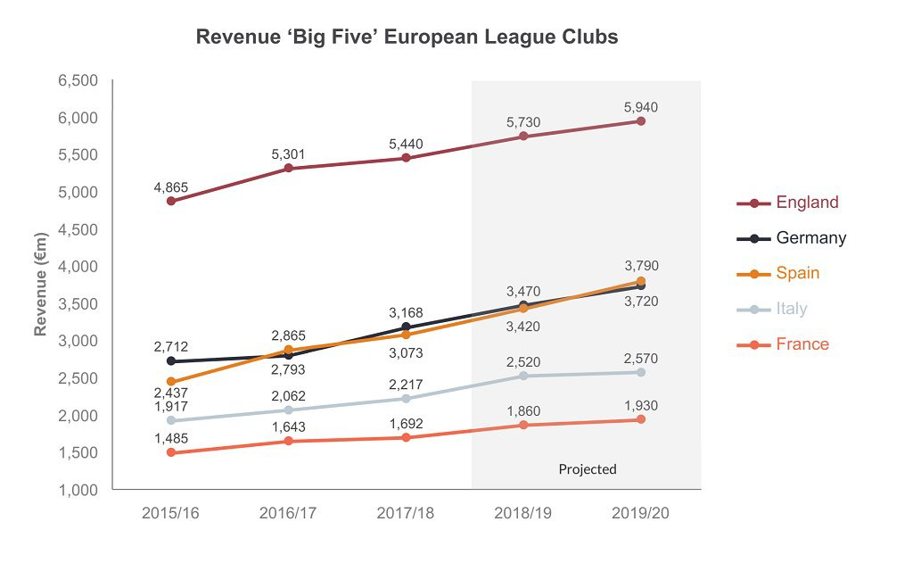 This chart shows the revenue of the big five european league clubs from 2015 to 2020