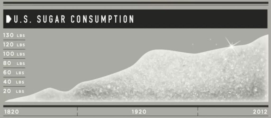 This Chart Show US Sugar Consumption
